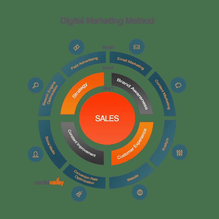 שיווק דיגיטלי מנוע צמיחה B2B רשתות חברתיות digital marketing