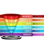 digital community marketing funnel