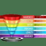 digital community marketing funnel