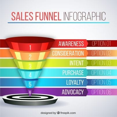 marketing funnel משפך שיווקי