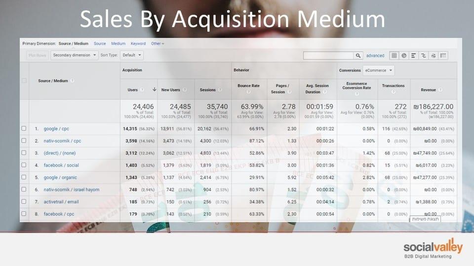 דוגמא לניתוח מכירות באתר איקומרס B2B לפי ערוצי הרכשה B2B Digital Marketing sales by aquasition channels